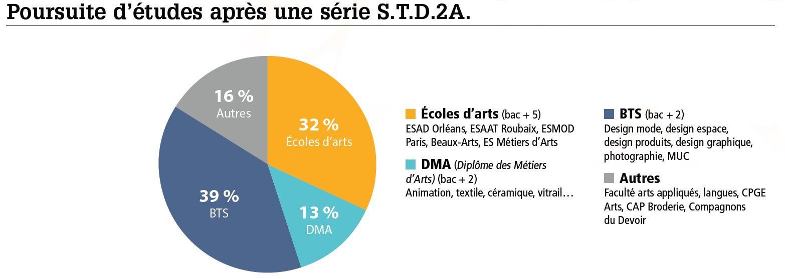 STD2A brochure